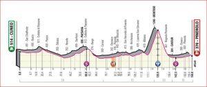 Dodicesima tappa: Cuneo - Pinerolo (corsa in linea km 158)