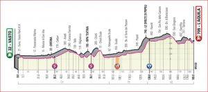 Settima tappa: Vasto – L'Aquila ( corsa in linea 185 km) —