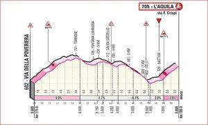 Settima tappa: Vasto – L'Aquila ( corsa in linea 185 km)