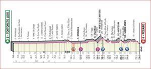 Ottava tappa: Tortoreto Lido – Pesaro ( corsa in linea 239 km)
