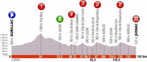 Giro del Delfinato 2019 Prima tappa
