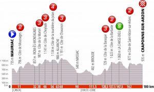 Giro del Delfinato 2019 Seconda tappa