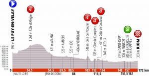 Giro del Delfinato 2019 Terza tappa
