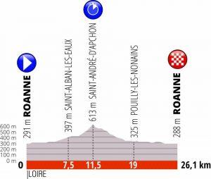 Giro del Delfinato 2019 Quarta tappa