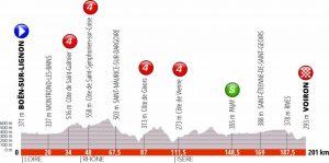 Giro del Delfinato 2019 Quinta tappa