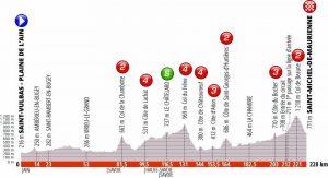 Giro del Delfinato 2019 Sesta tappa