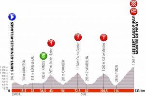 Giro del Delfinato 2019 Settima tappa