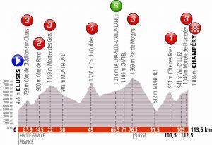Giro del Delfinato 2019 Ottava tappa