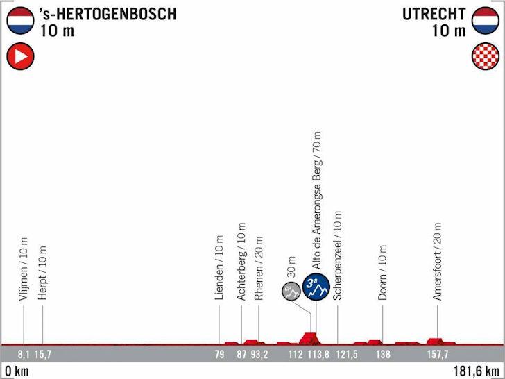 2 tappa profilo Vuelta 2022